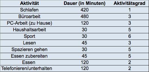 Tagesaktivitäten in Minuten und Aktivitätsgrad