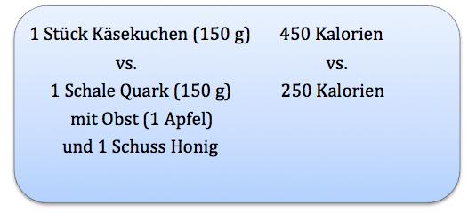 1 Stück Käsekuchen vs. 1 Schale Quark mit Obst