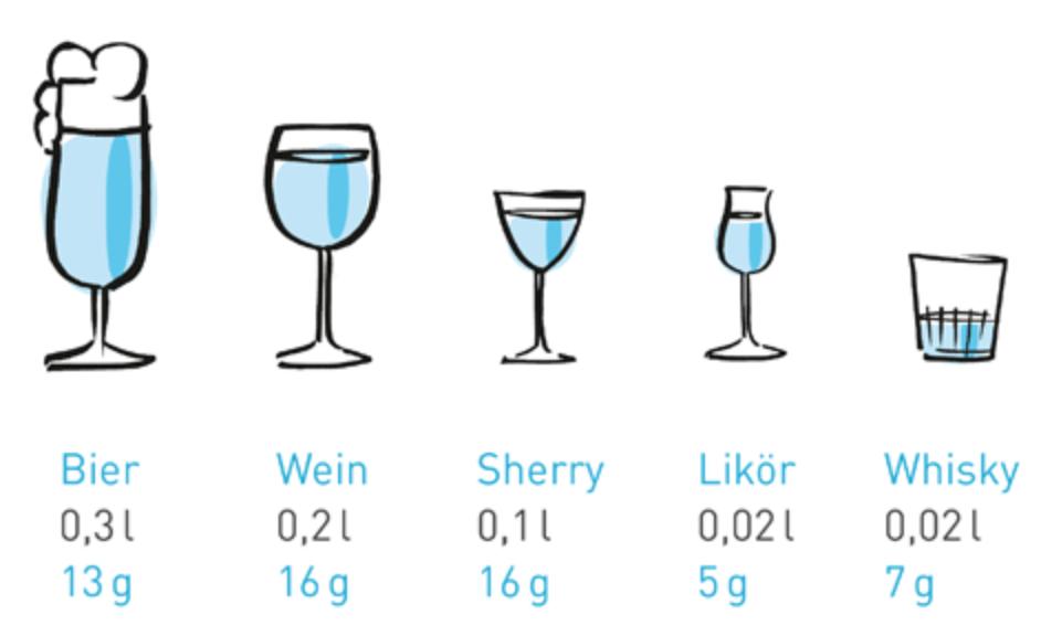Alkoholische Getränke und ihr Alkoholgehalt in Gramm